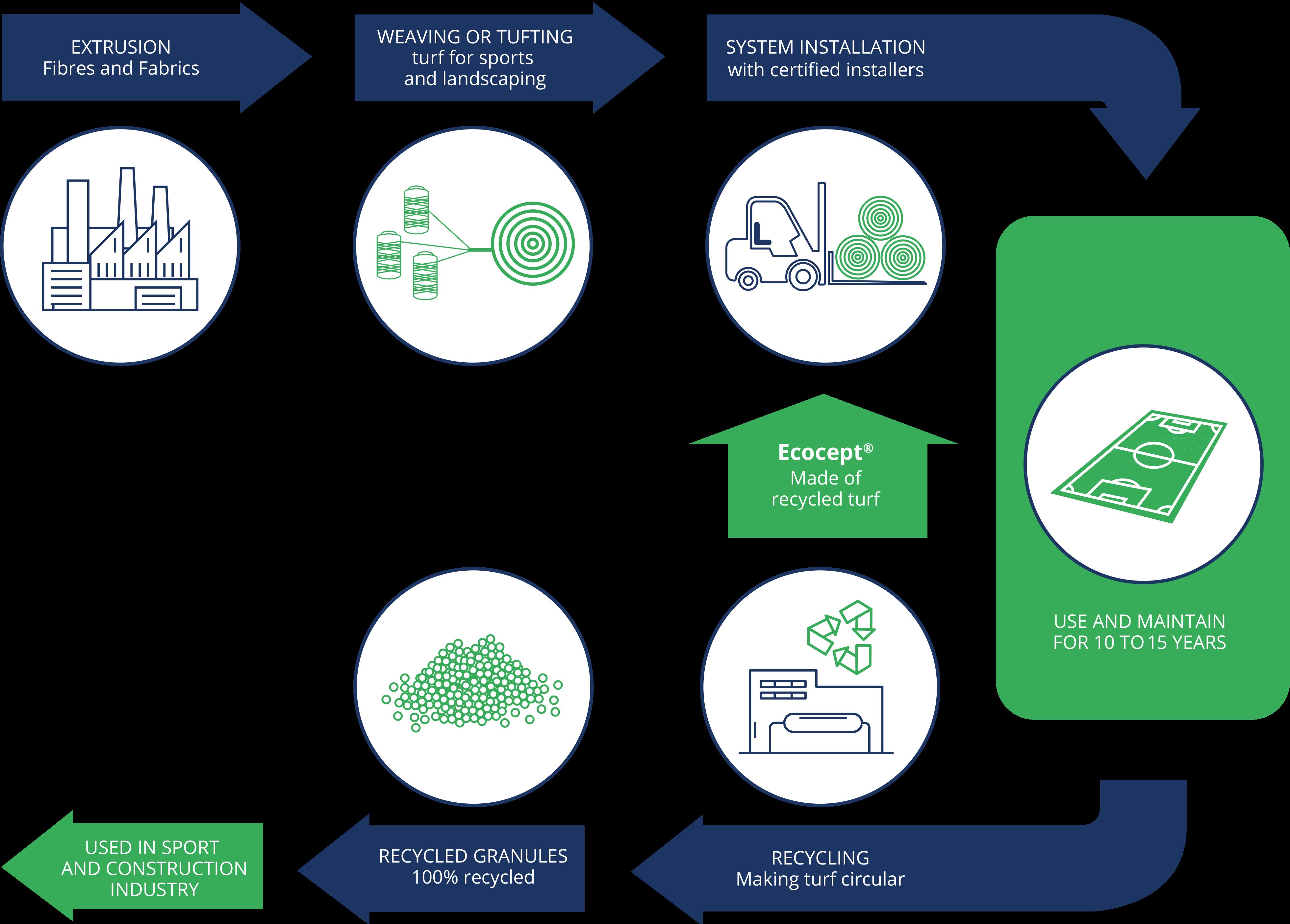 Sustainability & Circularity